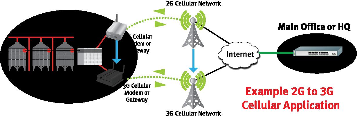 Excellent Usr Cellular M2M 2G To 3G Transition Wiring Cloud Pimpapsuggs Outletorg