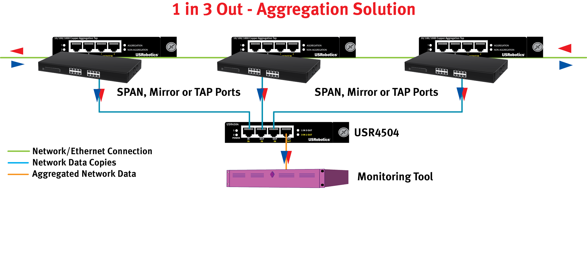 USR4504 Aggregation Application Diagram