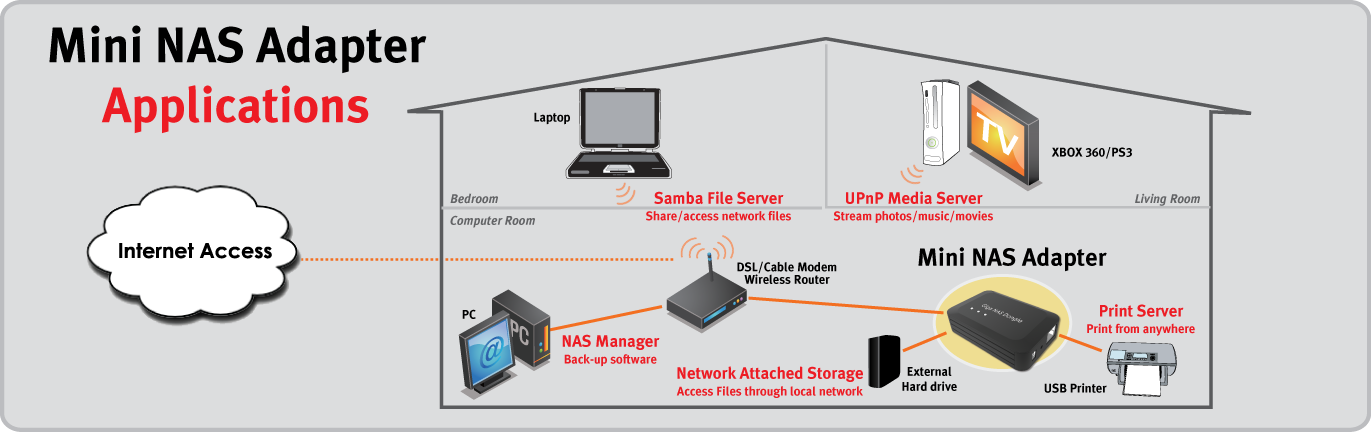 Usr    Network Attached Storage