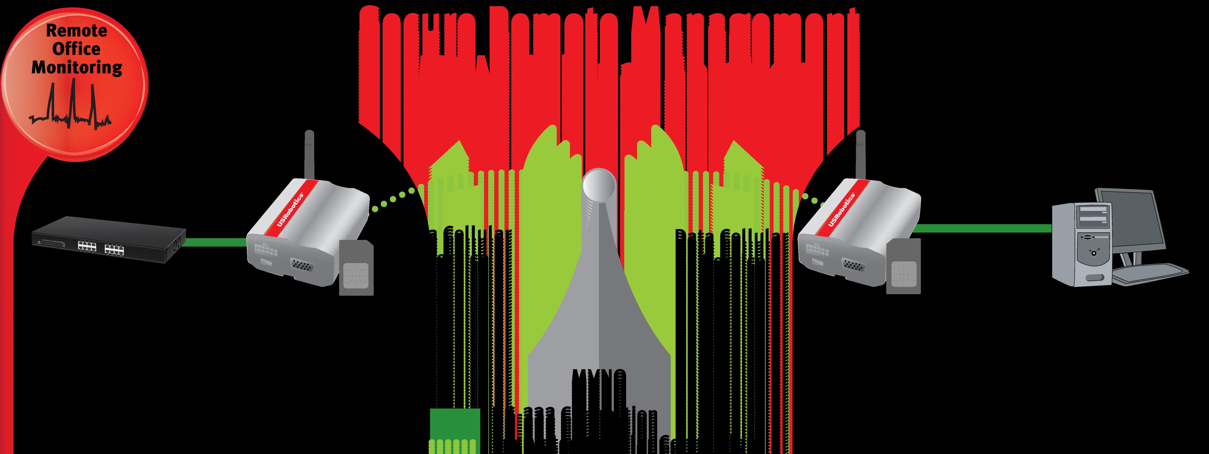 Usr Usr3500 M2m 3g Cellular Modem Ic For Process Control Peer To Remote Management