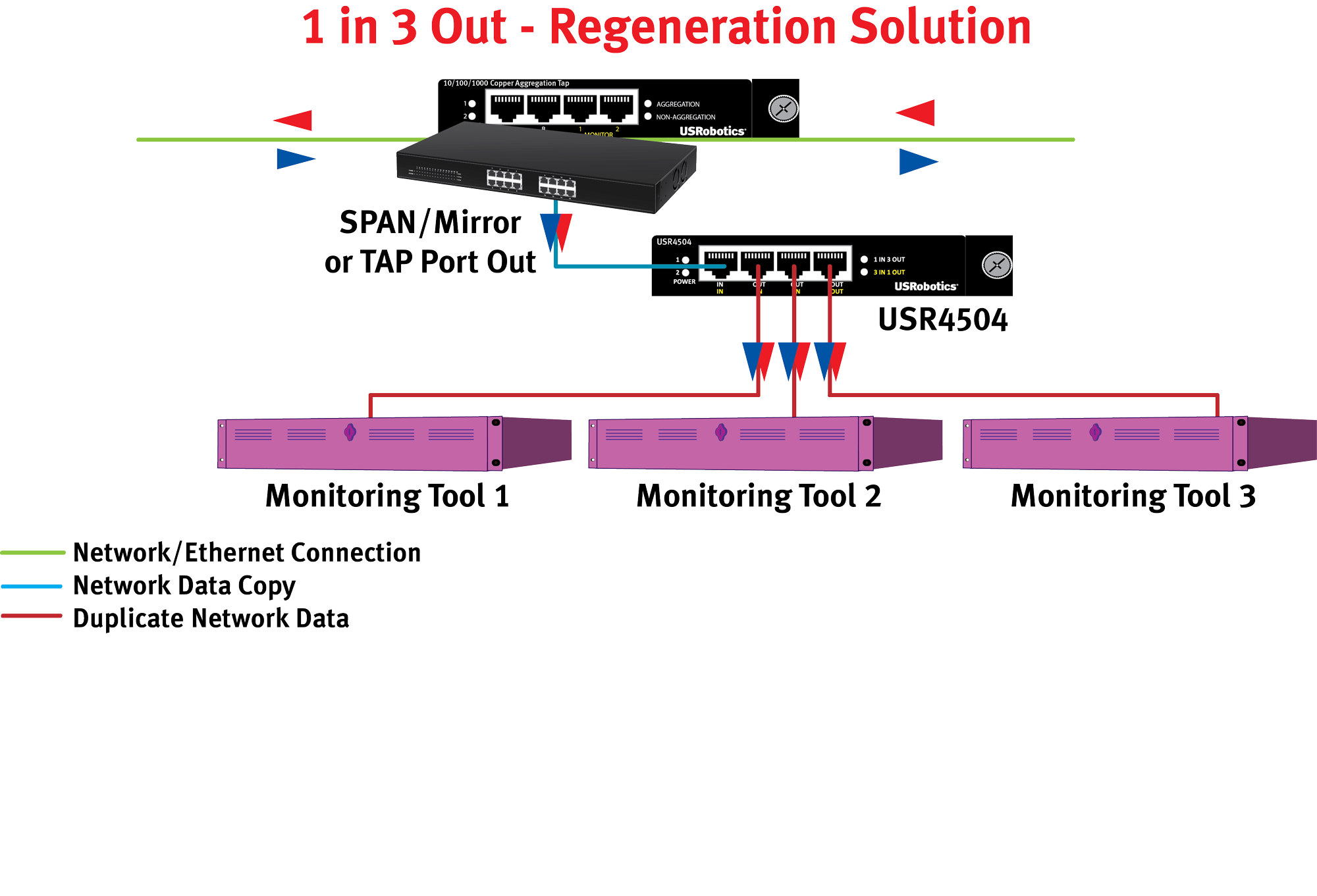 USR4504 Regeneration Application Diagram