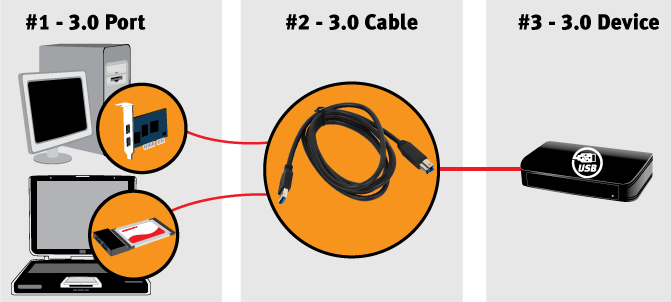 Diagram USB 3.png