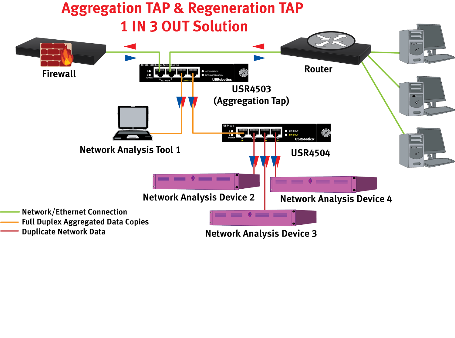 USR4504 Application Diagram with USR4503