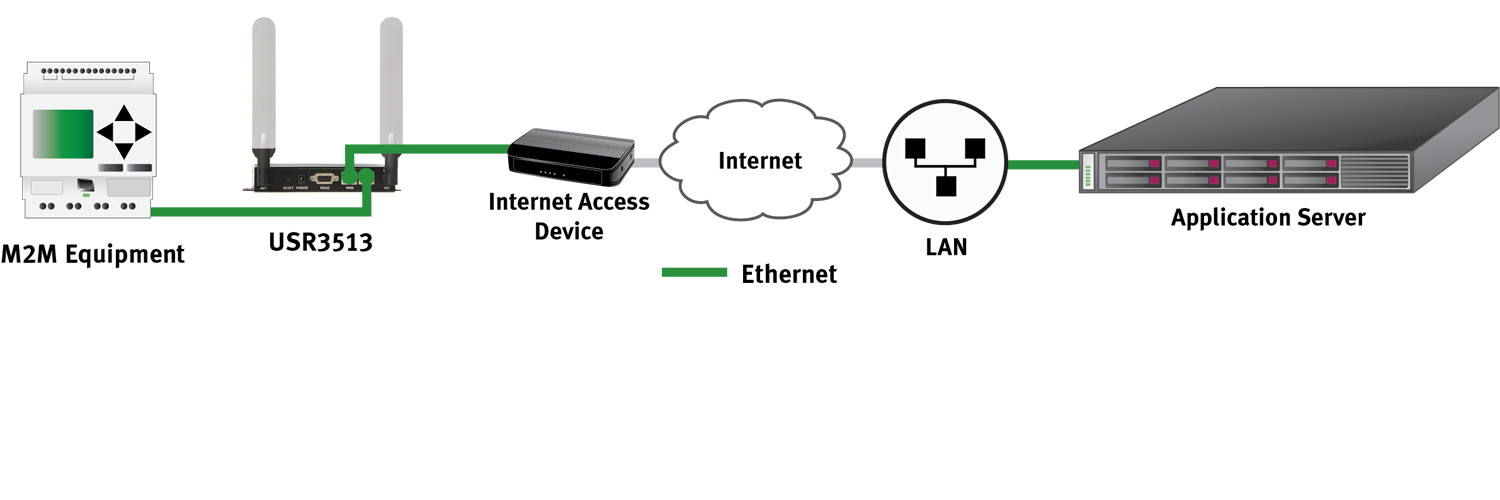 Ethernet Gateway Application Diagram